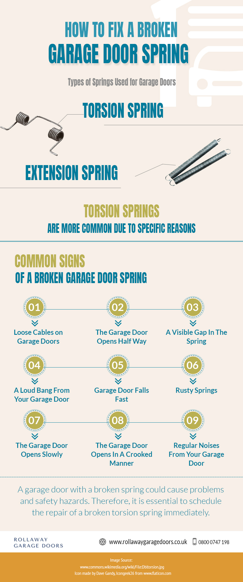 garage door spring infographic